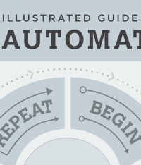 When Time is Thy Enemy: The Advantages of Modern SEO Automation