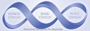 Essential Elements for Business