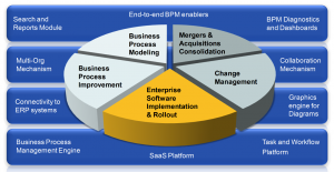 Why RFP Management Works