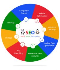 Small websites can do well in SEO by addressing the factors affecting on page and mobile optimization