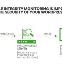 Why file integrity monitoring is important for the security of your WordPress site?